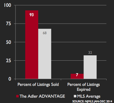 The Adler Home Team vs. MLS average